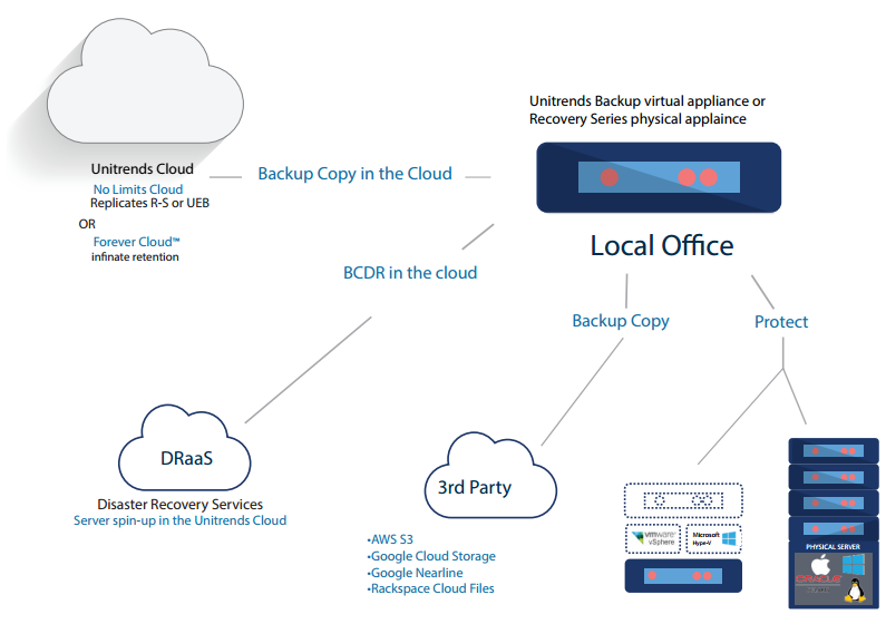 Unitrends Cloud and Disaster Recovery Services